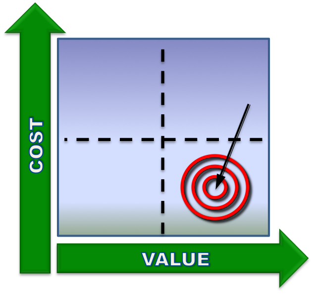 how to know what you value